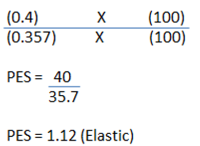 Price Elasticity Of Supply Pes As A Levels Ib Ial The Tutor
