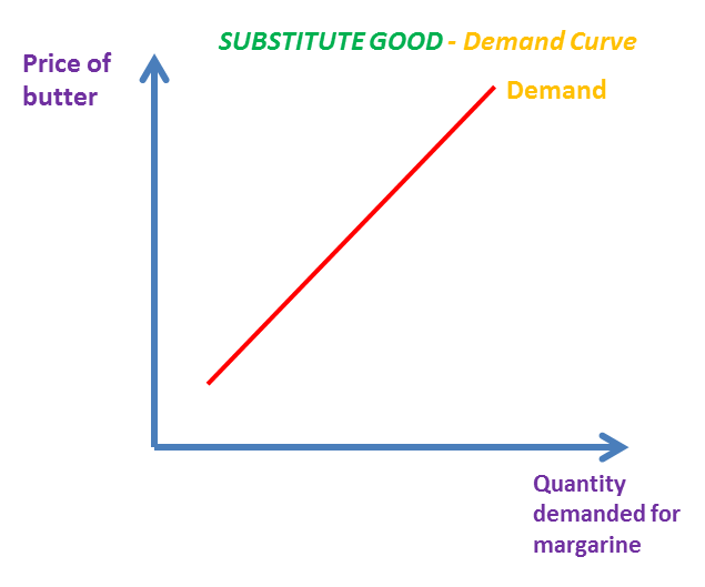 Cross Elasticity Of Demand As A Levels Ib Ial The Tutor Academy