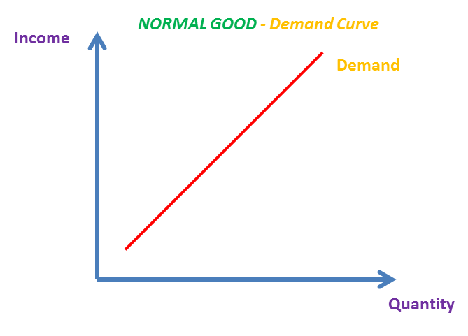 Income Elasticity Of Demand Yed As A Levels Ib Ial The Tutor