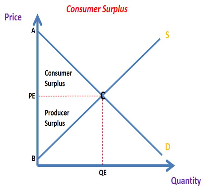 producer surplus definition
